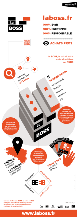 la BOSS – Supports de communication — Infographic