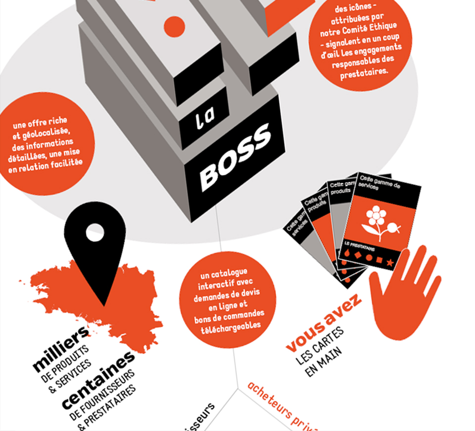 la BOSS – Supports de communication